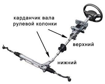 kardanchiki rulevogo vala 340 - Карданный вал рулевой рейки